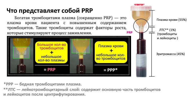 PRP омоложение